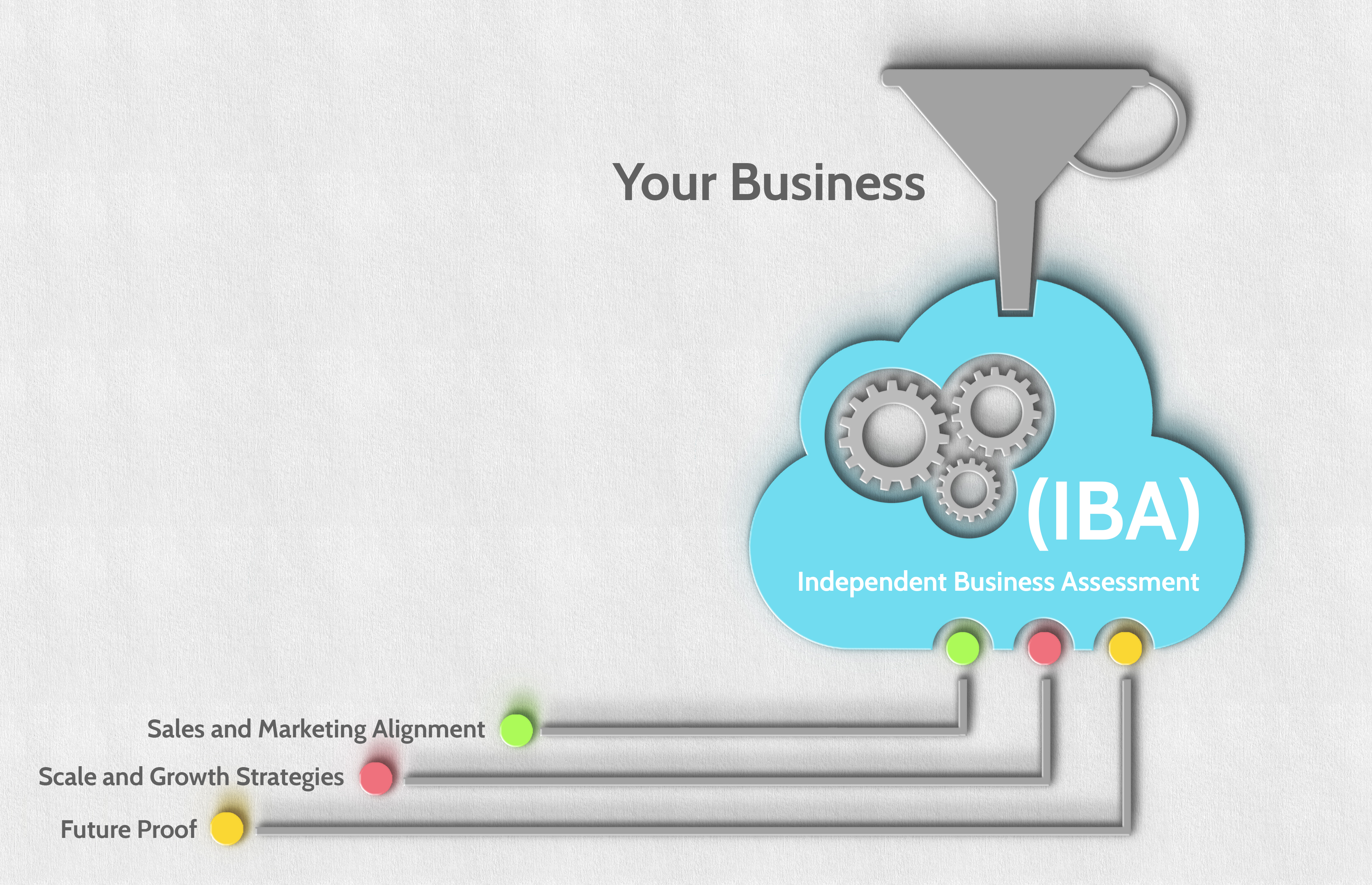 Independent Business Assessment
